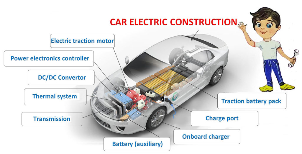 Electric Car Construction For Kids