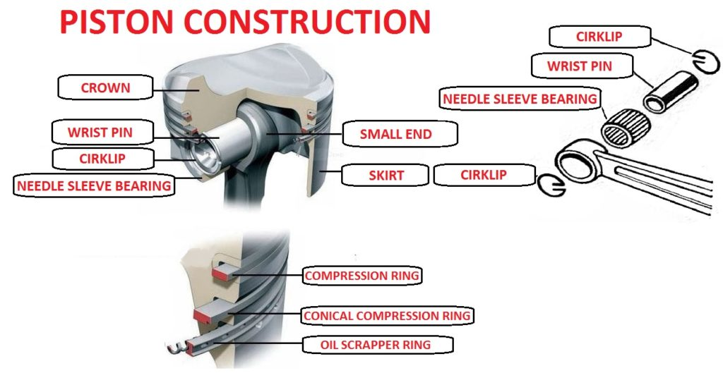 Piston construction, design piston