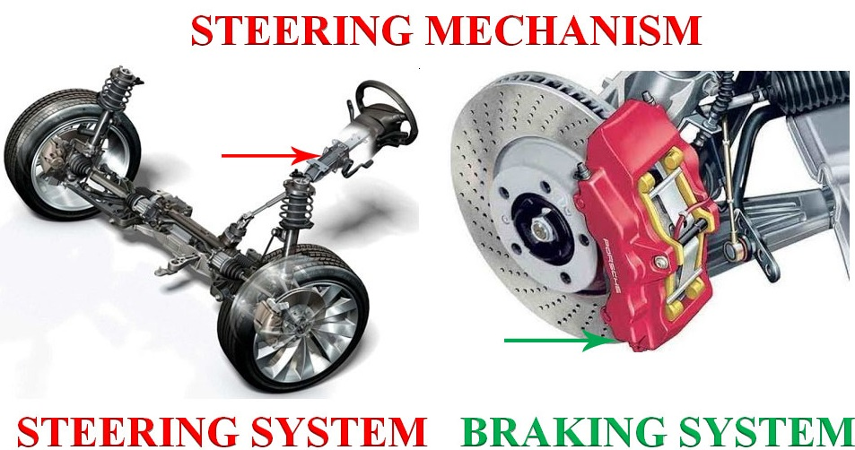 Steering mechanism construction, steering system construction, braking system construction