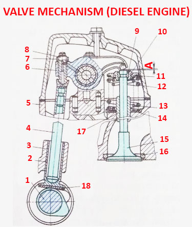 Valve mechanism diesel engine