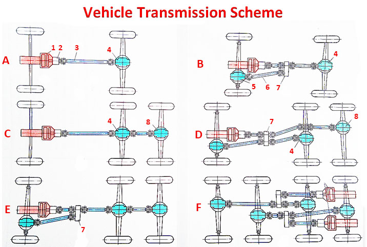Vehicle transmission cheme