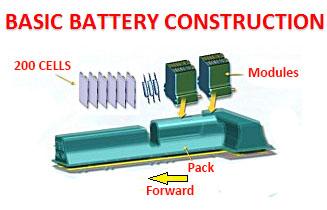 Basic battery construction