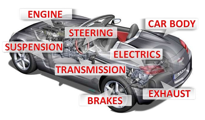 What Is Transmission >> Car Anatomy Car Construction