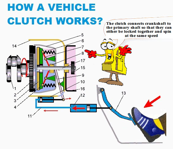How a vehicle clutch works
