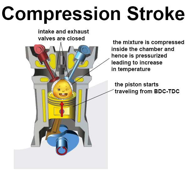 engine work for kids, How does compression Stroke