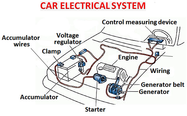 electrics car construction