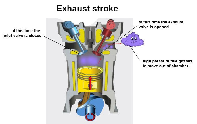how does exhaus stroke, engine work for kids