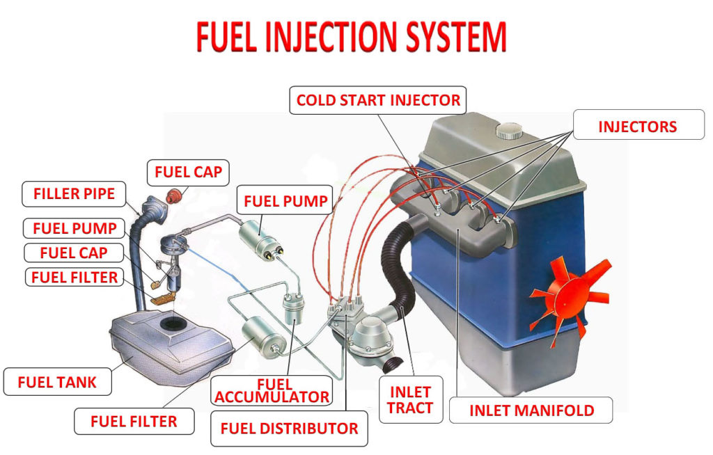 Fuel system construction