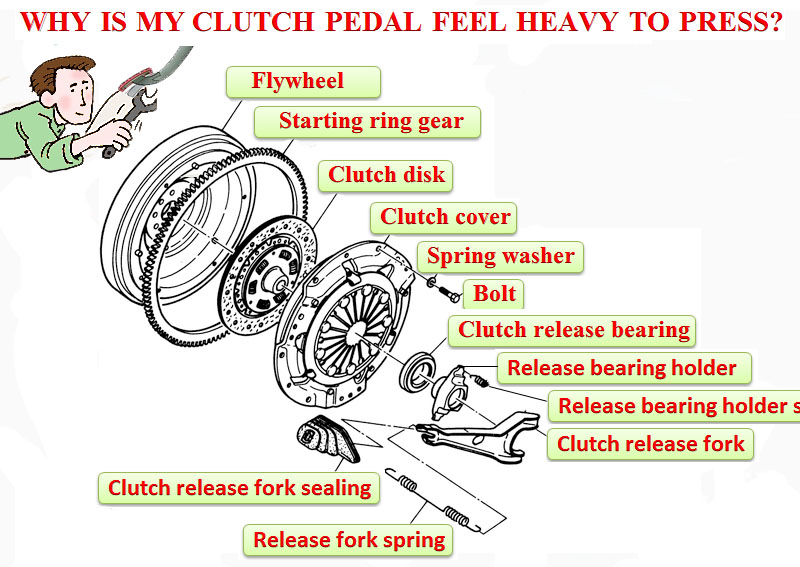 Why is my clutch pedal feel heavy to press?