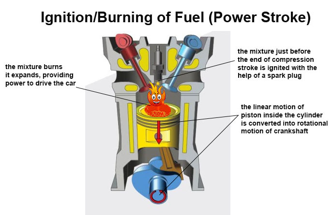 How does burning of fuel