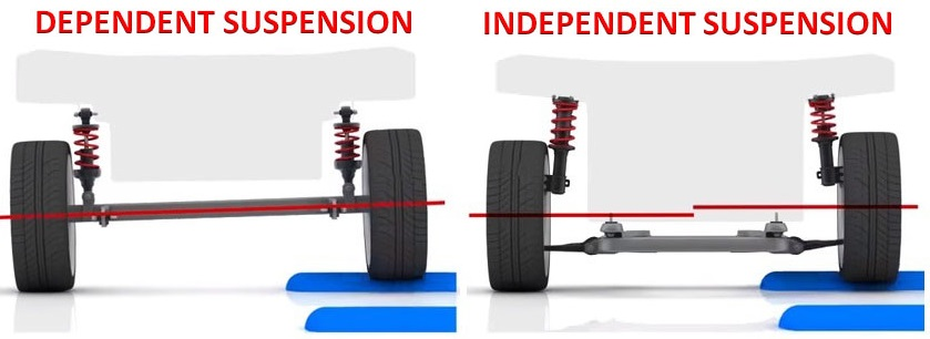 Dependent and independent suspension construction