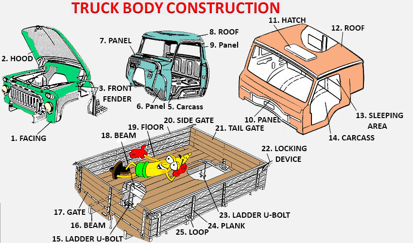 Truck body construction