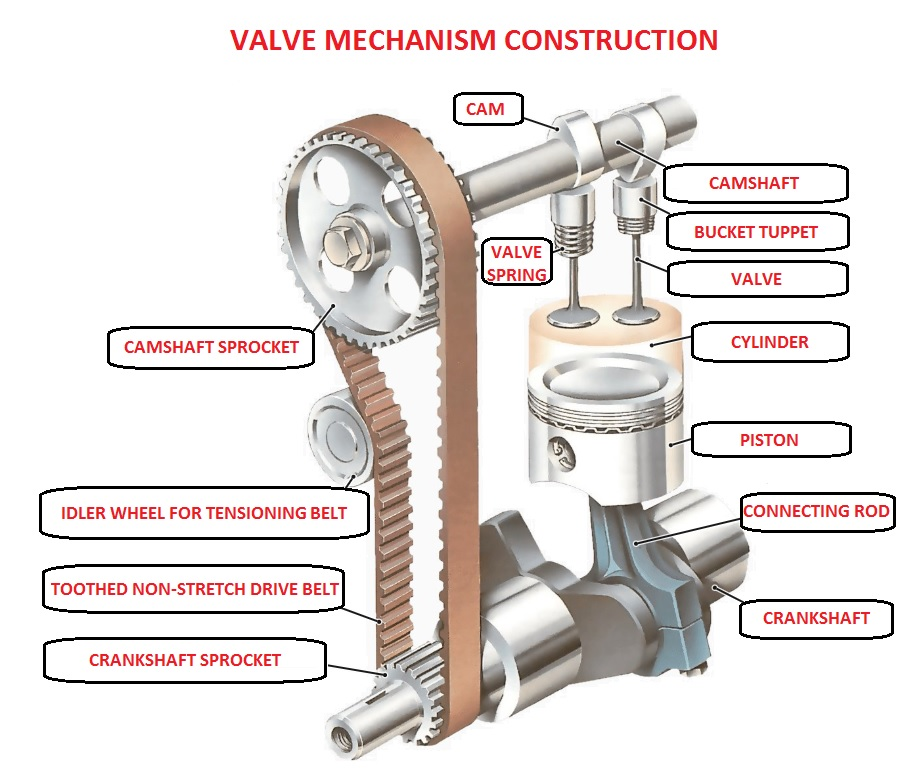 Car Valve mechanism construction