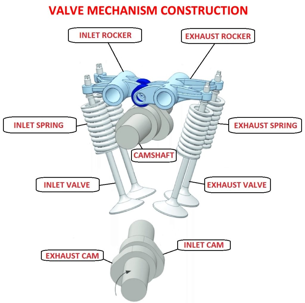 Valve mechanism construction