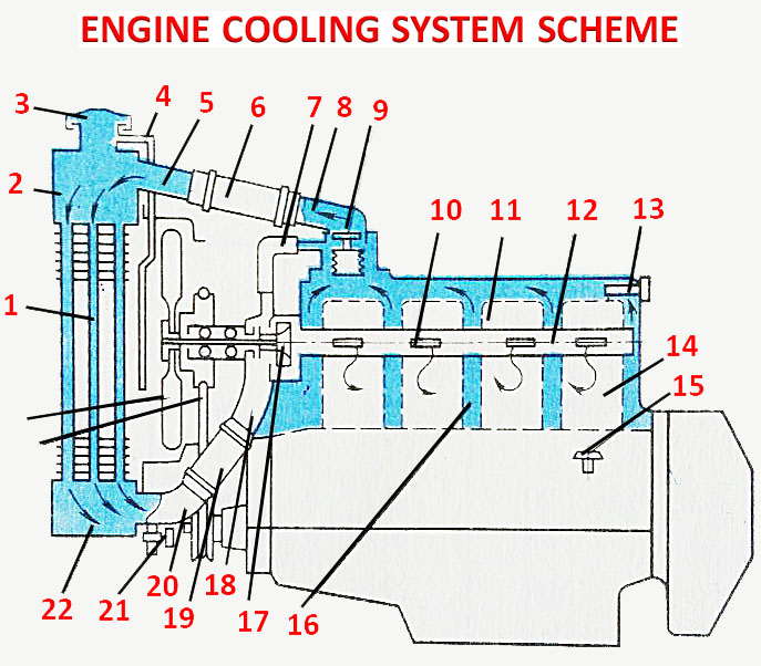 How Engine Cooling System Works Car Construction