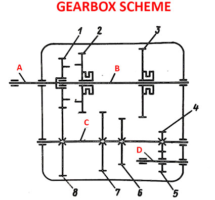 Gearbox construction scheme
