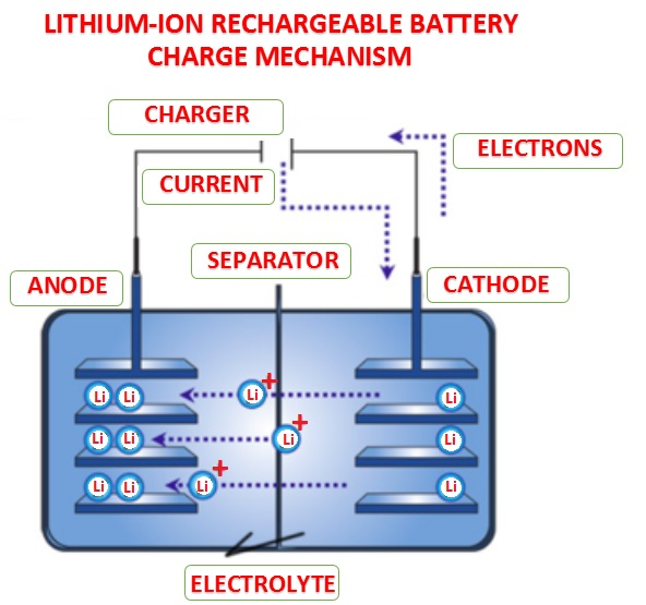 How a rechargeable lithium ion battery works