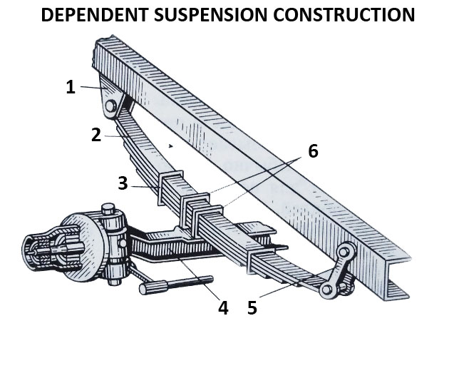 Dependent suspension construction