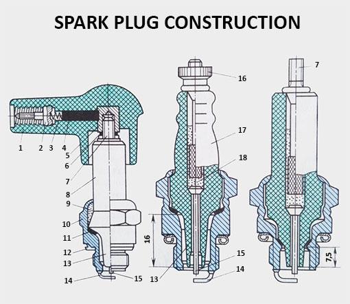 Spark plug construction