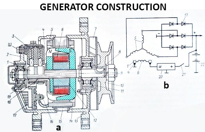 Generator construction