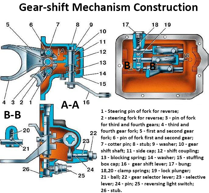 Gear-shift mechanism SUV