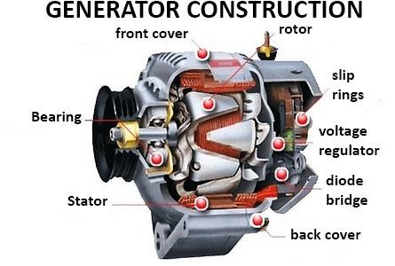 generator construction scheme