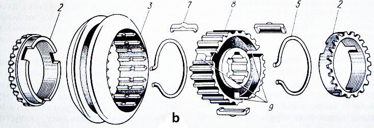 Gearbox Synchronizer