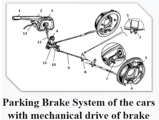 brake system of the cars with mechanical drive