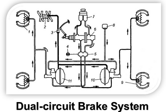 dual-circuit brake system
