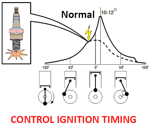 Ignition angle control