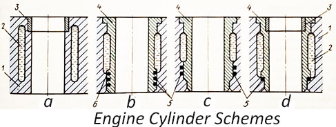 Engine Cylinder Construction