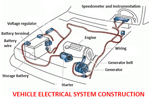 Vehicle electrical system construction | Car ConstructionCAR ANATOMY