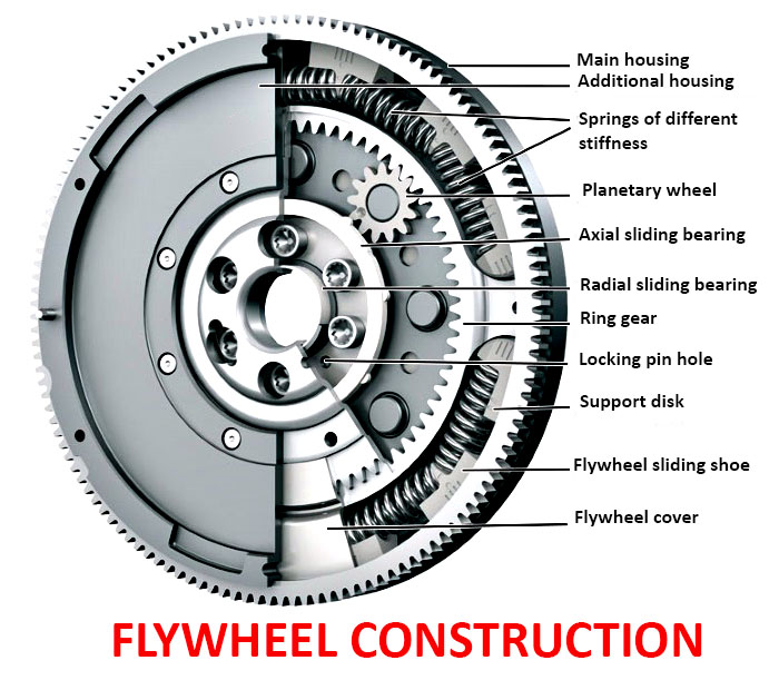 Engine Flywheel  Construction