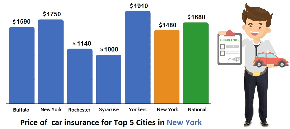 Price of car insurance in New York