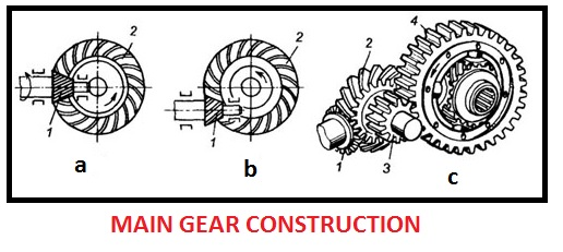 Main gear construction