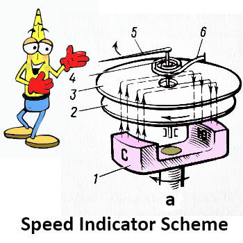 speed indicator scheme