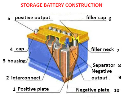 Lead Storage Battery Construction
