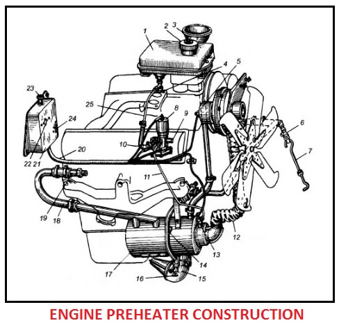 Engine preheater construction