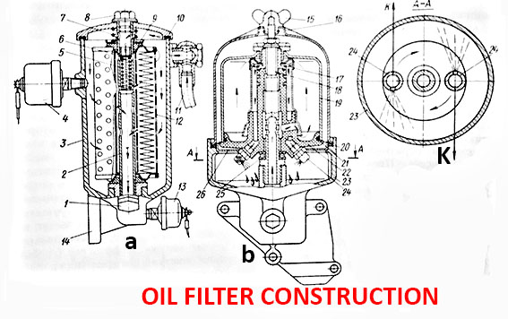Oil filters construction