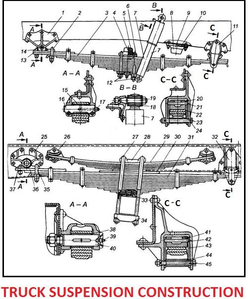 Truck suspension construction
