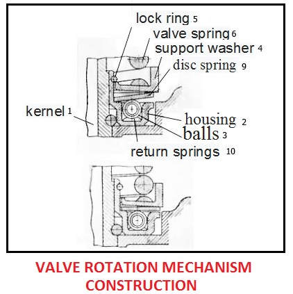 rotation mechanism