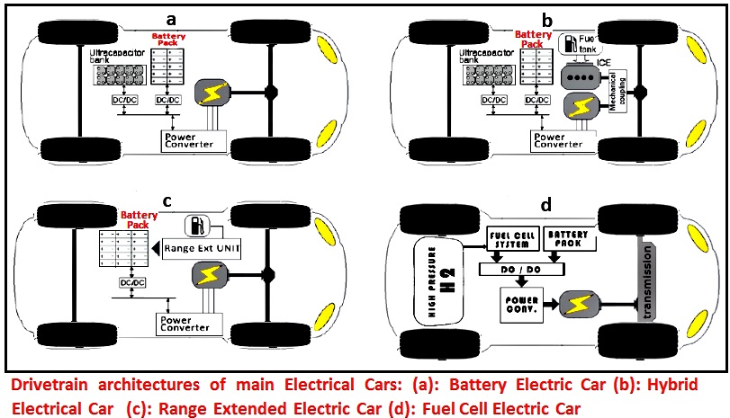 Drivetrain architectures of main Electrical Cars