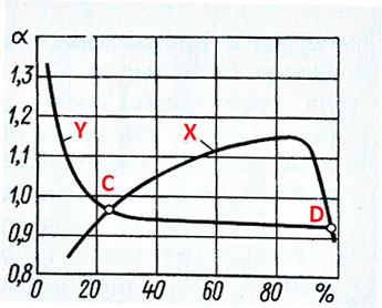 Carburetor features schematic diagram