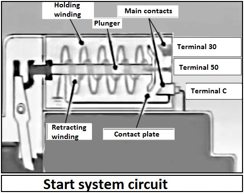 electrical circuit of the engine starting system