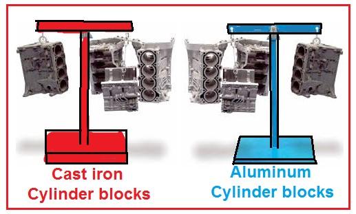 Cast iron and Aluminium cylinder blocks