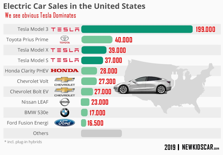 Plug-in Electric Cars in the USA