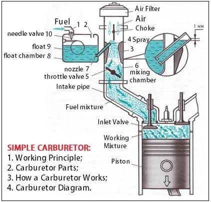 Simple Carburetor parts