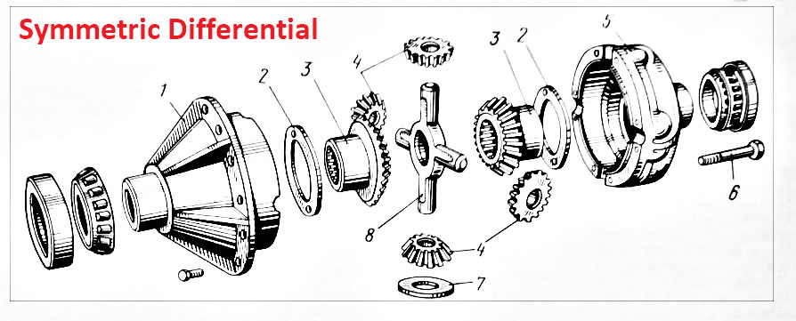 Gear symmetric Differential