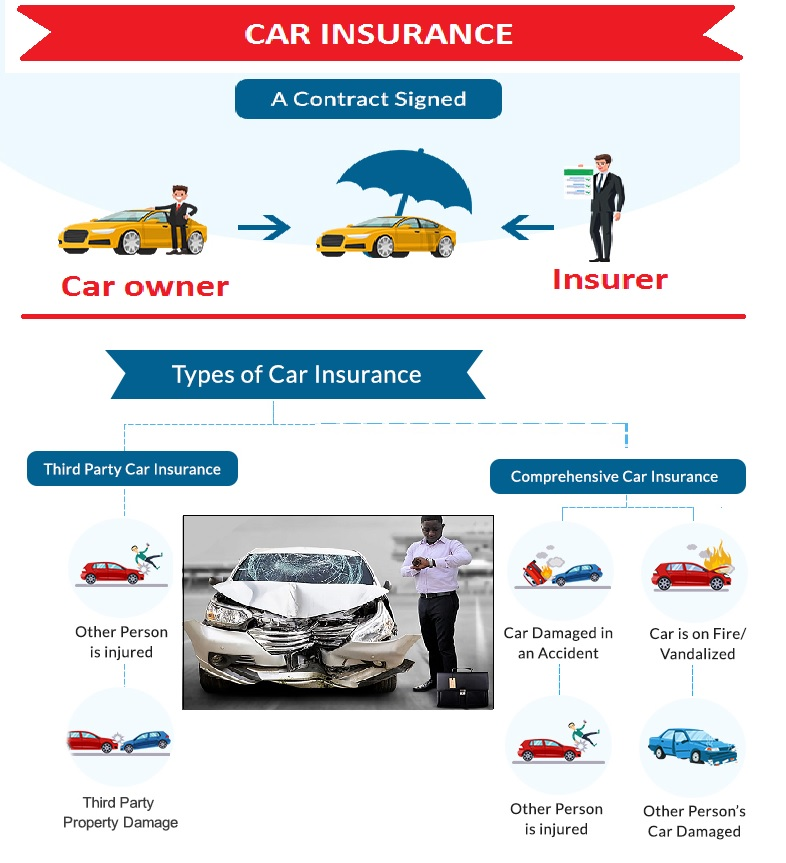 Car Insurance Construction