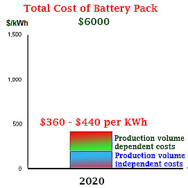 Battery Cost